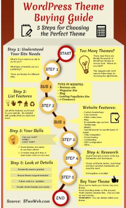 Infografik-Themeauswahl